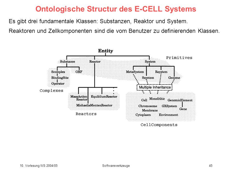 10. Vorlesung WS 2004/05Softwarewerkzeuge45 Ontologische Structur des E-CELL Systems Es gibt drei fundamentale Klassen: Substanzen, Reaktor und System