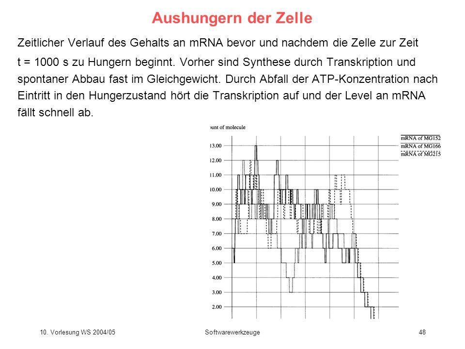10. Vorlesung WS 2004/05Softwarewerkzeuge48 Aushungern der Zelle Zeitlicher Verlauf des Gehalts an mRNA bevor und nachdem die Zelle zur Zeit t = 1000