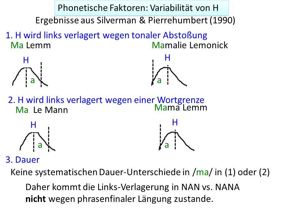 Variabilität von H Materialien in Silverman & Pierrehumbert (1990) [Ma Le Mann]L-L% H* H+L* Eine Untersuchung vom (prenuklearen) X [Mamalie Lemonick]L-L% H* H+L* X = {Ma, Mom, Mama, Mamalie} Y = {Lemm, Le Mann, Lemonick} Jeweils kombiniert mit: primäre Wortbetonung