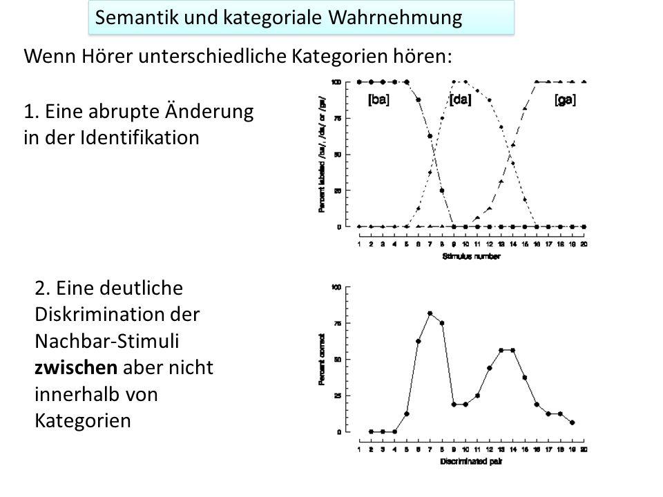 Semantik und kategoriale Wahrnehmung 2. Identifikation: Sie müssen pro Stimulus antworten: /b, d, g / 3. Diskriminierung: sie müssen entscheiden, ob 2