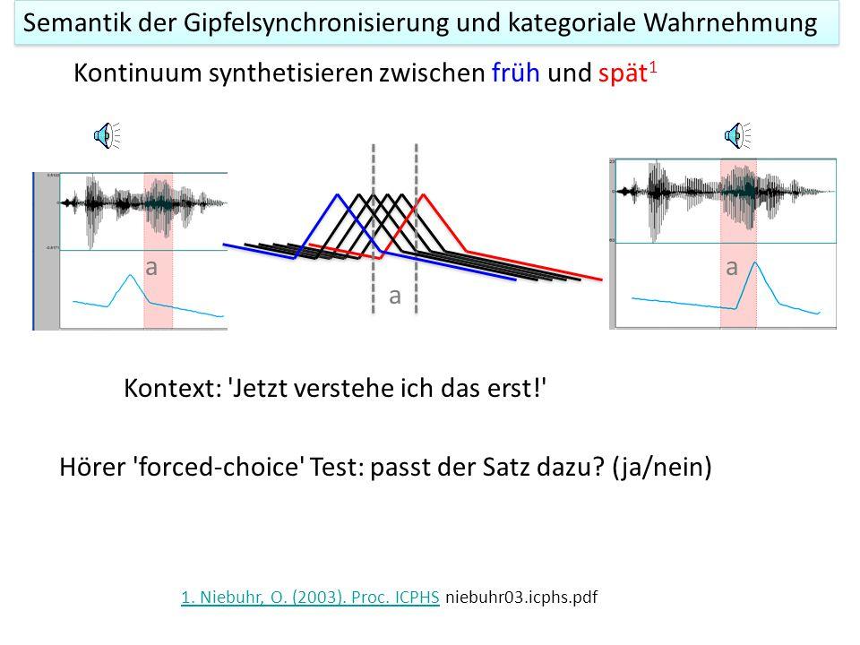 Semantik und kategoriale Wahrnehmung 1.Eine abrupte Änderung in der Identifikation 2.