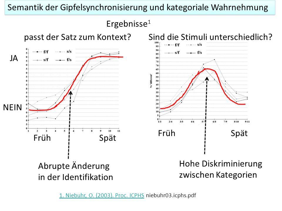 Kontinuum synthetisieren zwischen früh und spät 1 a aa Hörer 'forced-choice' Test: passt der Satz dazu? (ja/nein) Semantik der Gipfelsynchronisierung