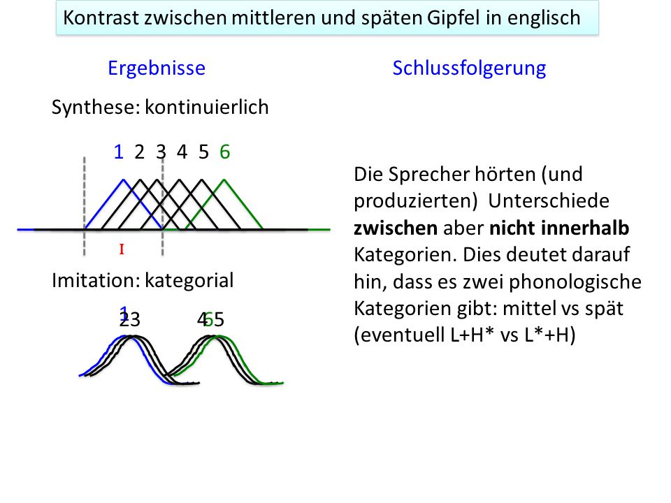 Kontrast zwischen mittleren und späten Gipfel in englisch Der kategoriale Unterschied kann durch ein Imitationsexperiment empirisch nachgewiesen werden 1.