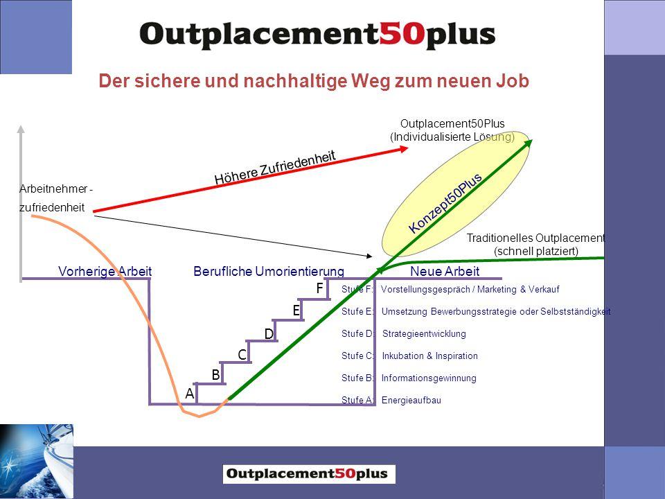Der sichere und nachhaltige Weg zum neuen Job Vorherige ArbeitNeue ArbeitBerufliche Umorientierung A B C D E F Traditionelles Outplacement (schnell pl