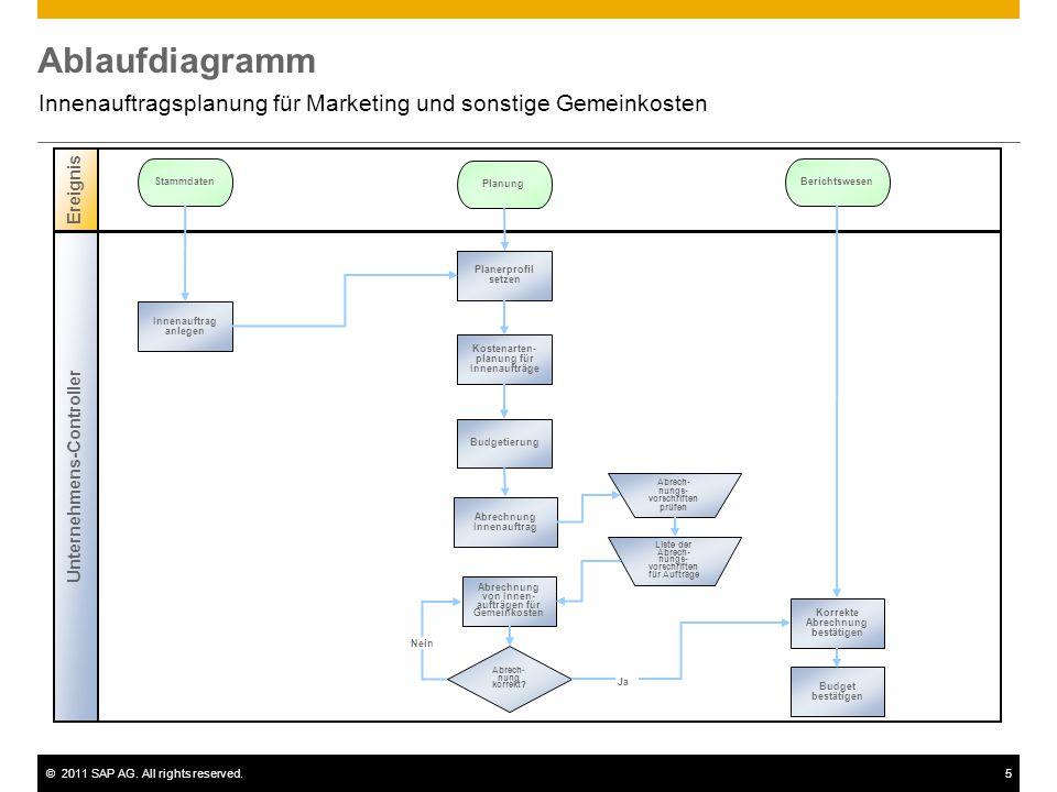©2011 SAP AG. All rights reserved.5 Ablaufdiagramm Innenauftragsplanung für Marketing und sonstige Gemeinkosten Unternehmens-Controller Ereignis Stamm