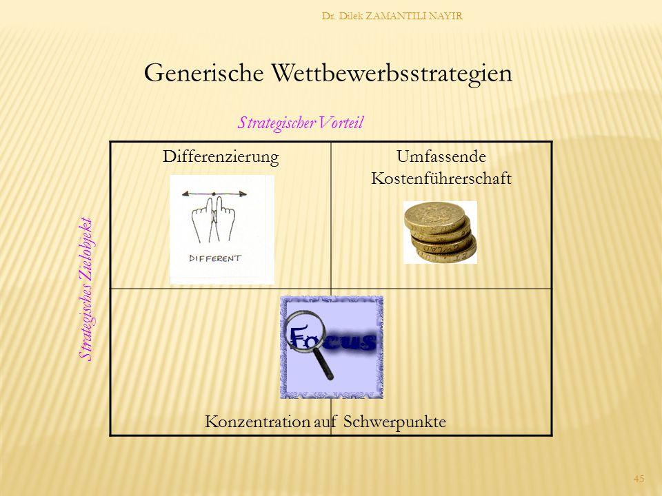 Dr. Dilek ZAMANTILI NAYIR 45 DifferenzierungUmfassende Kostenführerschaft Konzentration auf Schwerpunkte Generische Wettbewerbsstrategien Strategische