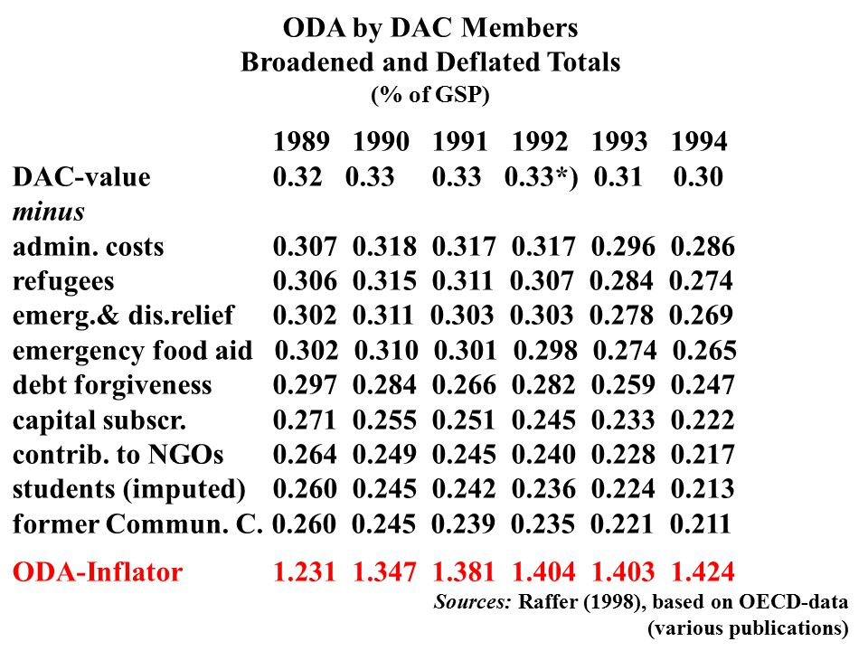 ODA by DAC Members Broadened and Deflated Totals (% of GSP) 198919901991199219931994 Official DAC-value 0.32 0.33 0.33 0.33 0.31 0.30 Deflated ODA 0.260 0.245 0.239 0.235 0.221 0.211 ODA-Inflator 1.231 1.347 1.381 1.404 1.403 1.424 Source: Raffer 1998a Table 6.2: Corrected ODA and OA by DAC Members (% of GSP) 1990 1991 1992 1993 1994 Deflated ODA 0.25 0.24 0.24 0.22 0.21 OA 0.01 0.04 0.04 0.04 0.04 Total 0.26 0.28 0.28 0.26 0.25 Quelle: Raffer & Singer 2001/2004, p.89