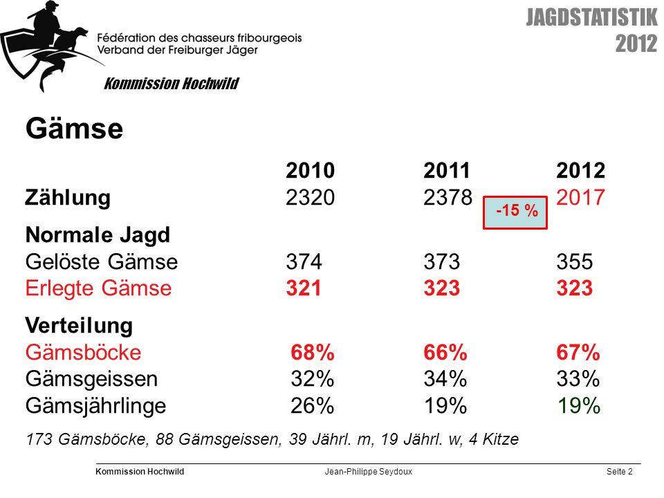Seite 2 Kommission Hochwild Jean-Philippe Seydoux JAGDSTATISTIK 2012 Gämse 201020112012 Zählung 232023782017 Normale Jagd Gelöste Gämse374373355 Erlegte Gämse321323323 Verteilung Gämsböcke 68%66%67% Gämsgeissen 32%34%33% Gämsjährlinge 26%19% 19% 173 Gämsböcke, 88 Gämsgeissen, 39 Jährl.