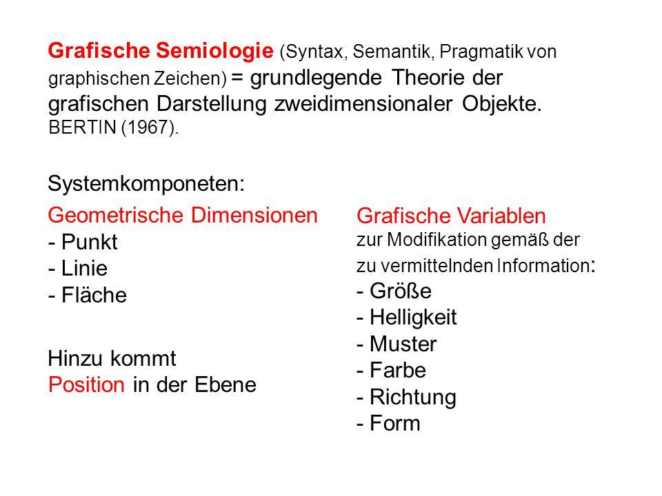 Grafische Semiologie (Syntax, Semantik, Pragmatik von graphischen Zeichen) = grundlegende Theorie der grafischen Darstellung zweidimensionaler Objekte.