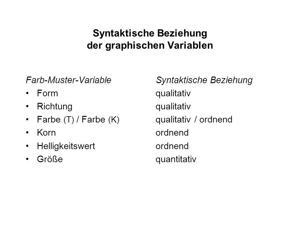 Syntaktische Beziehung der graphischen Variablen Farb-Muster-Variable Form Richtung Farbe (T) / Farbe (K) Korn Helligkeitswert Größe Syntaktische Beziehung qualitativ qualitativ / ordnend ordnend quantitativ