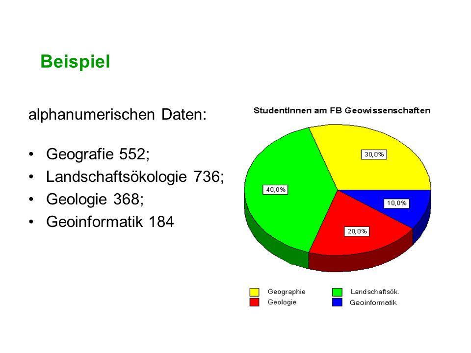 Beispiel alphanumerischen Daten: Geografie 552; Landschaftsökologie 736; Geologie 368; Geoinformatik 184