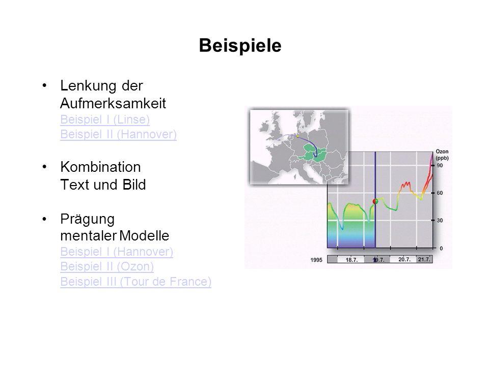 Beispiele Lenkung der Aufmerksamkeit Beispiel I (Linse) Beispiel II (Hannover) Beispiel I (Linse) Beispiel II (Hannover) Kombination Text und Bild Prägung mentaler Modelle Beispiel I (Hannover) Beispiel II (Ozon) Beispiel III (Tour de France ) Beispiel I (Hannover) Beispiel II (Ozon) Beispiel III (Tour de France )