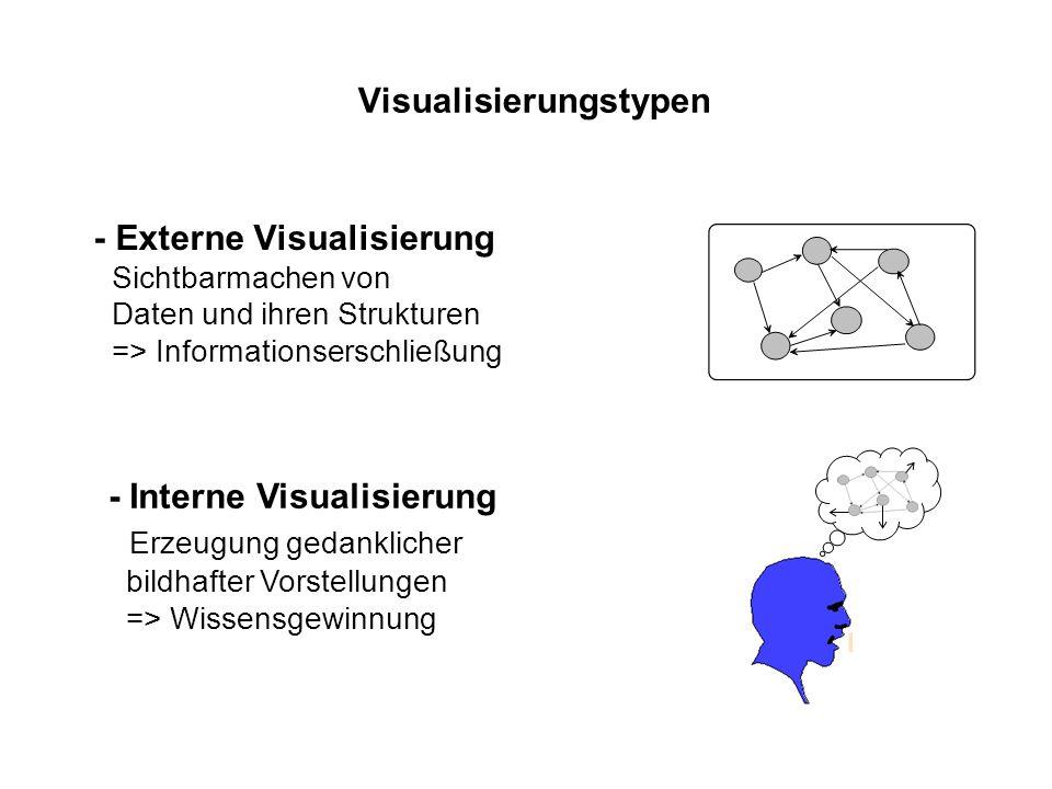 Visualisierungstypen - Externe Visualisierung Sichtbarmachen von Daten und ihren Strukturen => Informationserschließung - Interne Visualisierung Erzeugung gedanklicher bildhafter Vorstellungen => Wissensgewinnung
