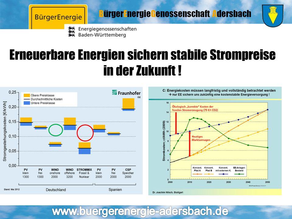 BürgerEnergieGenossenschaft Adersbach Erneuerbare Energien sichern stabile Strompreise in der Zukunft !