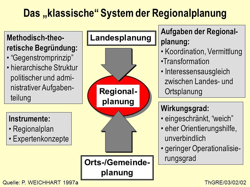 """ThGRE/03/02/02 Das """"klassische System der Regionalplanung Landesplanung Orts-/Gemeinde- planung Regional- planung Aufgaben der Regional- planung: Koordination, Vermittlung Koordination, Vermittlung TransformationTransformation Interessensausgleich Interessensausgleich zwischen Landes- und zwischen Landes- und Ortsplanung Ortsplanung Wirkungsgrad: eingeschränkt, weich eingeschränkt, weich eher Orientierungshilfe, eher Orientierungshilfe, unverbindlich unverbindlich geringer Operationalisie- geringer Operationalisie- rungsgrad rungsgrad Methodisch-theo- retische Begründung: Gegenstromprinzip Gegenstromprinzip hierarchische Struktur hierarchische Struktur politischer und admi- politischer und admi- nistrativer Aufgaben- nistrativer Aufgaben- teilung teilung Instrumente: Regionalplan Regionalplan Expertenkonzepte Expertenkonzepte Quelle: P."""