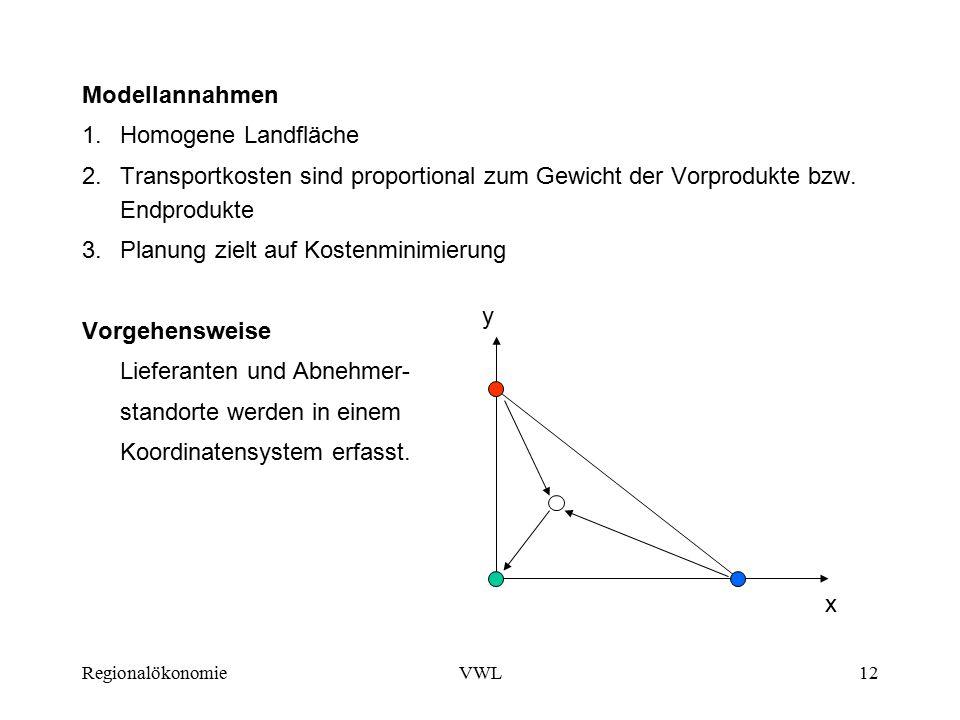 RegionalökonomieVWL12 Modellannahmen 1.Homogene Landfläche 2.Transportkosten sind proportional zum Gewicht der Vorprodukte bzw.