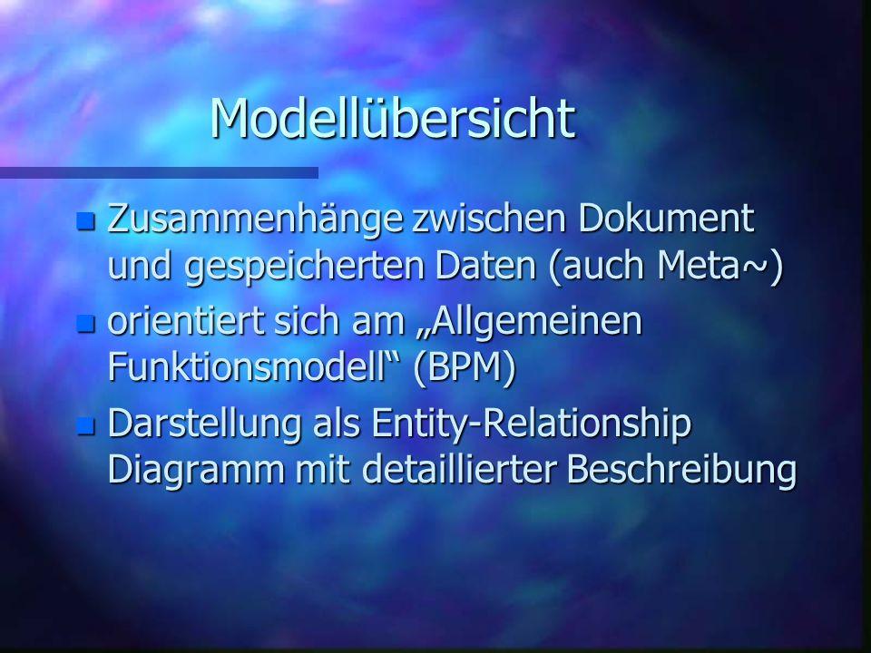 """Modellübersicht n Zusammenhänge zwischen Dokument und gespeicherten Daten (auch Meta~) n orientiert sich am """"Allgemeinen Funktionsmodell (BPM) n Darstellung als Entity-Relationship Diagramm mit detaillierter Beschreibung"""