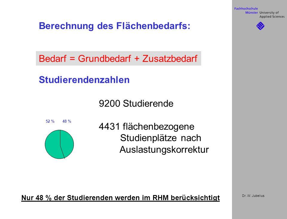 Dr. W. Jubelius Berechnung des Flächenbedarfs: Bedarf = Grundbedarf + Zusatzbedarf Nur 48 % der Studierenden werden im RHM berücksichtigt 52 % 48 % 92