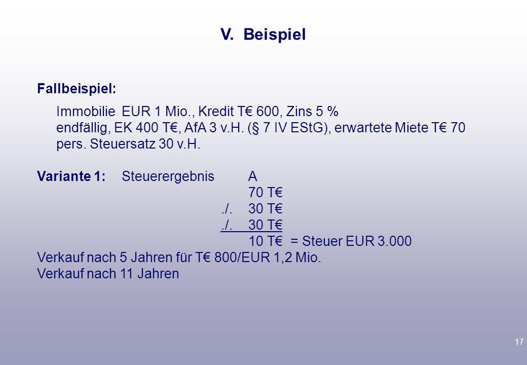 17 Fallbeispiel: ImmobilieEUR 1 Mio., Kredit T€ 600, Zins 5 % endfällig, EK 400 T€, AfA 3 v.H.