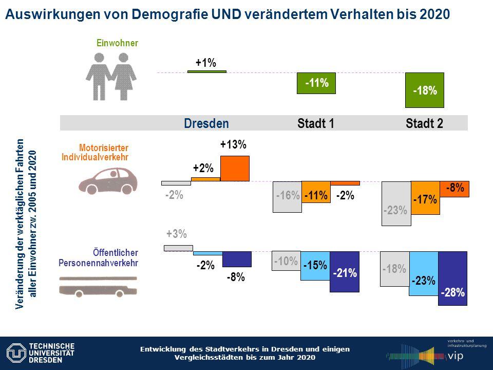 Entwicklung des Stadtverkehrs in Dresden und einigen Vergleichsstädten bis zum Jahr 2020 Auswirkungen von Demografie UND verändertem Verhalten bis 202