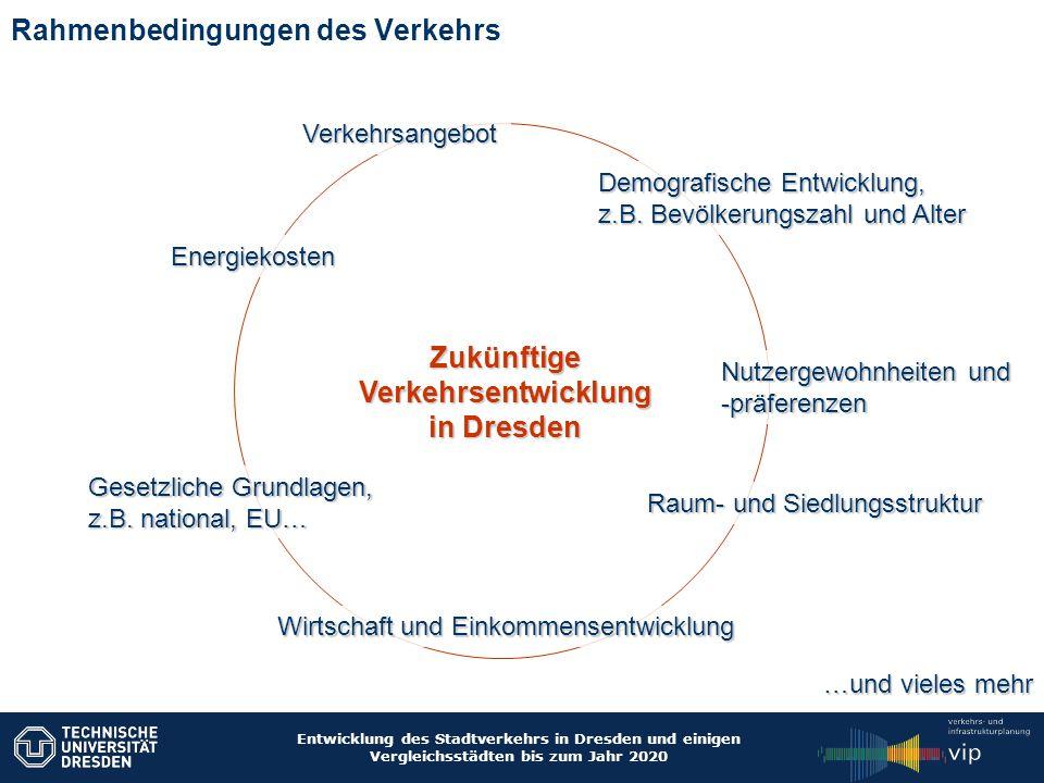 Entwicklung des Stadtverkehrs in Dresden und einigen Vergleichsstädten bis zum Jahr 2020 Bevölkerungsprognose Dresdens Mehr Kinder und Jugendliche Weniger Steuerzahler in mittlerer Altersgruppe Mehr Senioren ab 65 u18 18 bis u65 65+ +1% -3% +3%