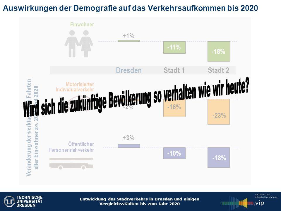 Entwicklung des Stadtverkehrs in Dresden und einigen Vergleichsstädten bis zum Jahr 2020 Auswirkungen der Demografie auf das Verkehrsaufkommen bis 202