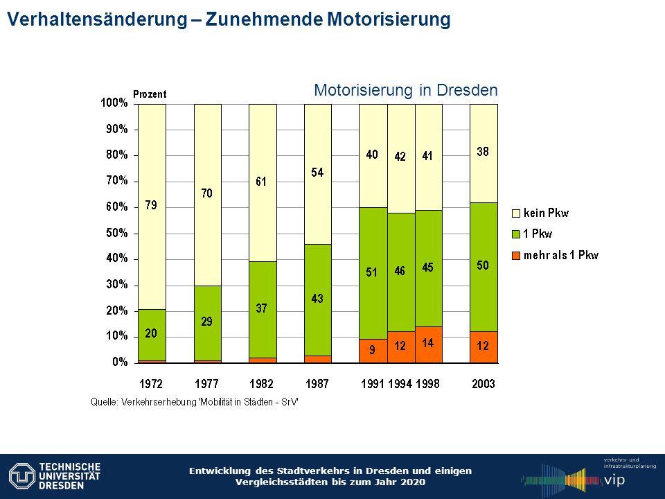 Entwicklung des Stadtverkehrs in Dresden und einigen Vergleichsstädten bis zum Jahr 2020 Verhaltensänderung – Zunehmende Motorisierung Motorisierung i