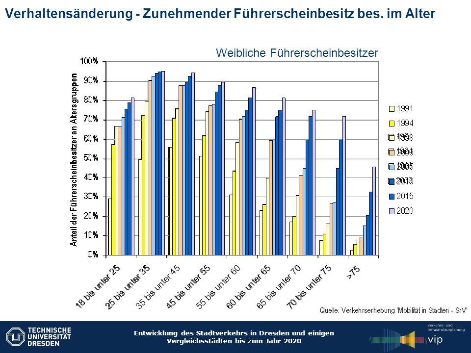 Entwicklung des Stadtverkehrs in Dresden und einigen Vergleichsstädten bis zum Jahr 2020 Verhaltensänderung - Zunehmender Führerscheinbesitz bes. im A