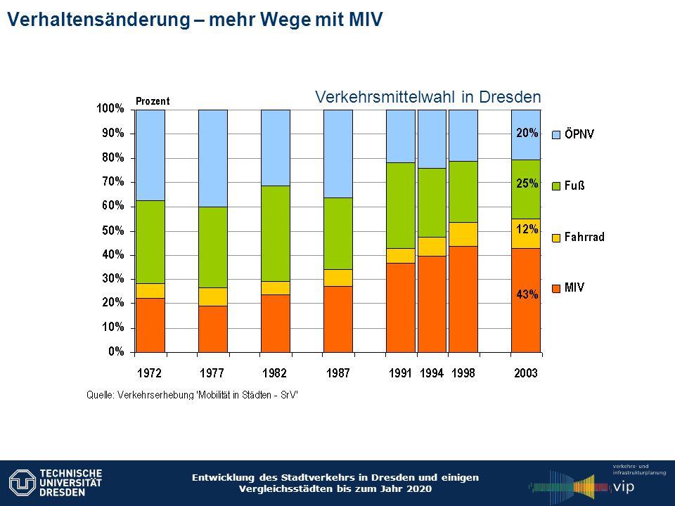 Entwicklung des Stadtverkehrs in Dresden und einigen Vergleichsstädten bis zum Jahr 2020 Verhaltensänderung – Individuelles Verhalten Ältere Menschen mit Führerschein und Pkw sind im Durchschnitt mobiler und fahren weniger Bus und Bahn als ihre gleichaltrigen Mitbürger ohne Pkw.