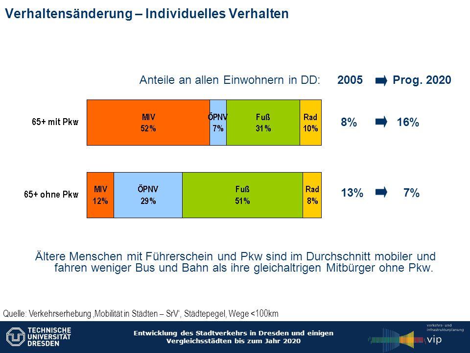 Entwicklung des Stadtverkehrs in Dresden und einigen Vergleichsstädten bis zum Jahr 2020 Verhaltensänderung – Individuelles Verhalten Ältere Menschen