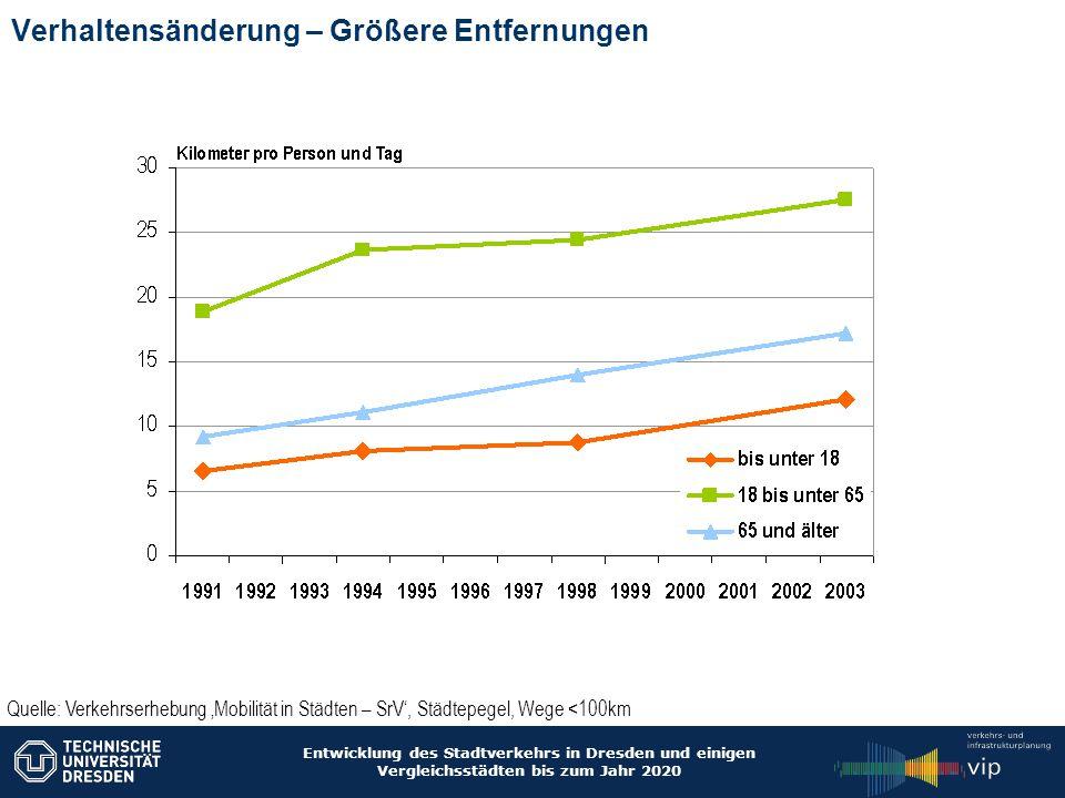 Entwicklung des Stadtverkehrs in Dresden und einigen Vergleichsstädten bis zum Jahr 2020 Auswirkungen von Demografie UND verändertem Verhalten bis 2020 Einwohner +1% -11% -18% DresdenStadt 1Stadt 2 Motorisierter Individualverkehr 65+ Veränderung der werktäglichen Fahrten aller Einwohner zw.