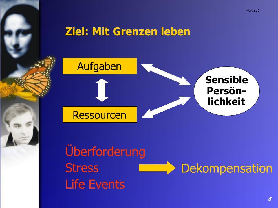 Vortrag 3 6 Ziel: Mit Grenzen leben Dekompensation Aufgaben Ressourcen Sensible Persön- lichkeit Überforderung Stress Life Events