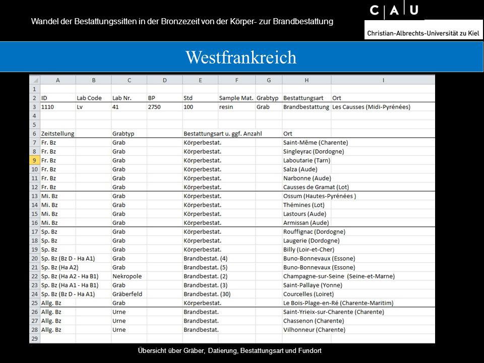 Wandel der Bestattungssitten in der Bronzezeit von der Körper- zur Brandbestattung 19.04.2012 Einführung in die frühgeschichtliche und mittelalterliche Archäologie Westfrankreich Übersicht über Gräber, Datierung, Bestattungsart und Fundort