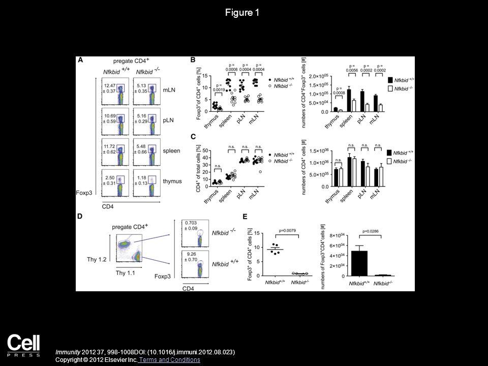 Figure 2 Immunity 2012 37, 998-1008DOI: (10.1016/j.immuni.2012.08.023) Copyright © 2012 Elsevier Inc.
