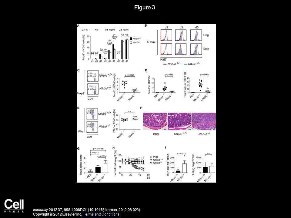 Figure 4 Immunity 2012 37, 998-1008DOI: (10.1016/j.immuni.2012.08.023) Copyright © 2012 Elsevier Inc.