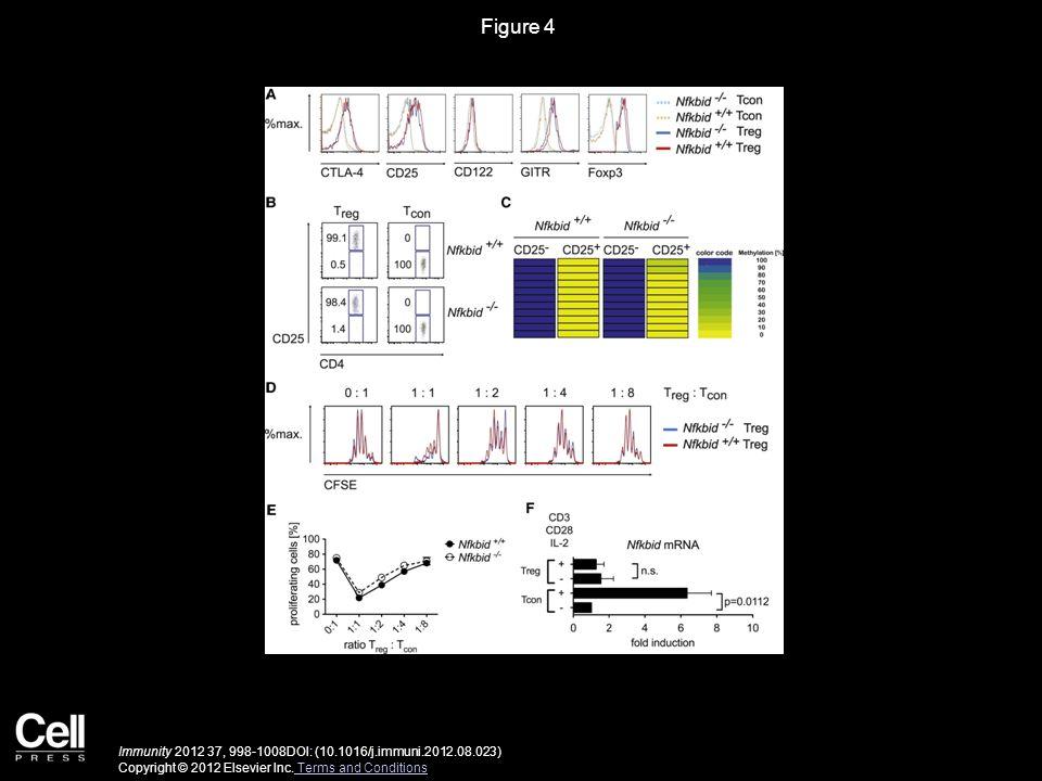 Figure 5 Immunity 2012 37, 998-1008DOI: (10.1016/j.immuni.2012.08.023) Copyright © 2012 Elsevier Inc.