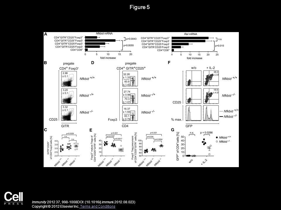Figure 6 Immunity 2012 37, 998-1008DOI: (10.1016/j.immuni.2012.08.023) Copyright © 2012 Elsevier Inc.
