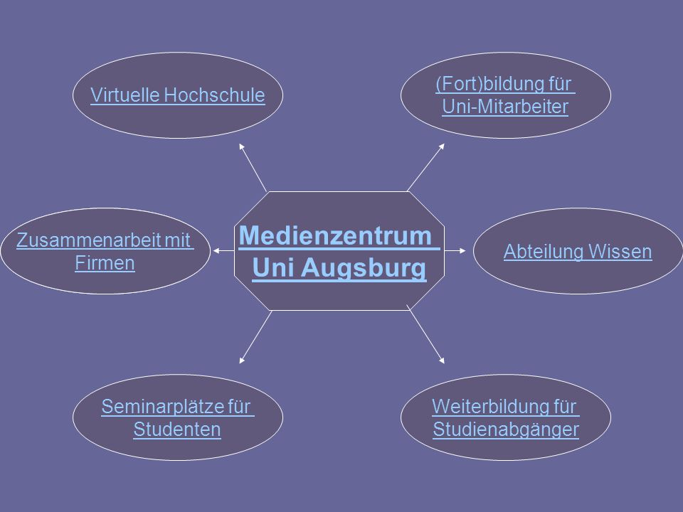 Medienzentrum Uni Augsburg Virtuelle Hochschule Zusammenarbeit mit Unternehmen Seminarplätze für Studenten Weiterbildung für Studienabgänger (Fort)bildung für Uni-Mitarbeiter Abteilung Wissen Zusammenarbeit mit Firmen