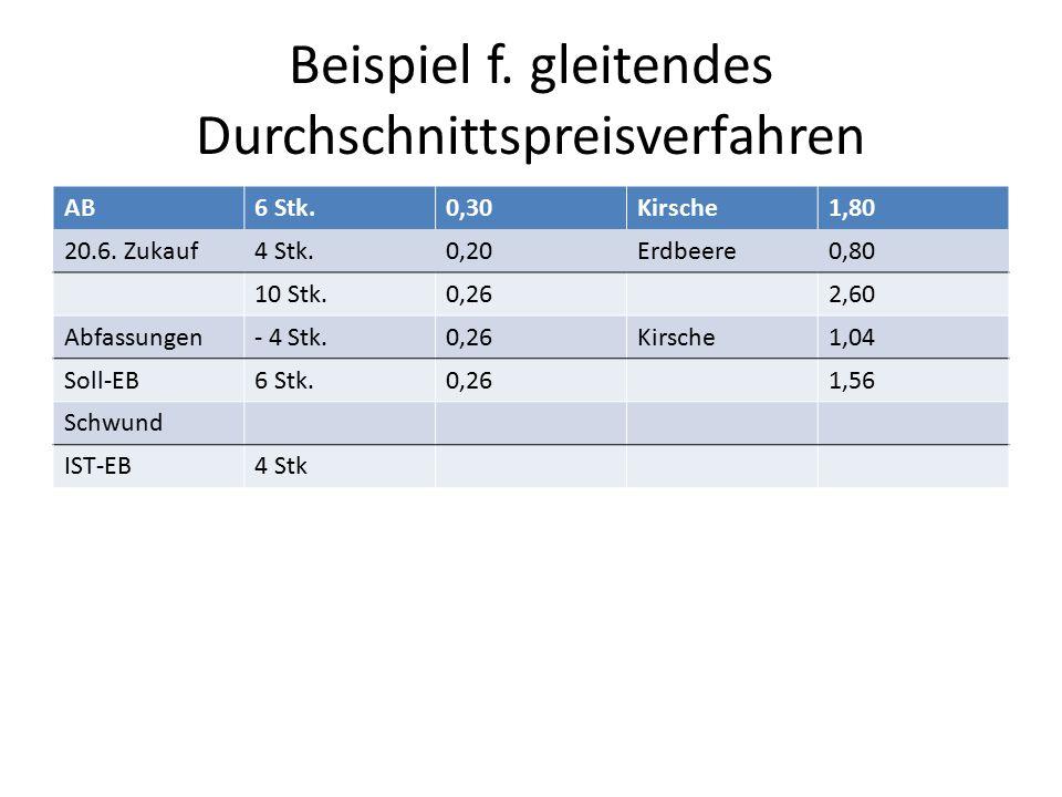 Beispiel f. gleitendes Durchschnittspreisverfahren AB6 Stk.0,30Kirsche1,80 20.6. Zukauf4 Stk.0,20Erdbeere0,80 10 Stk.0,262,60 Abfassungen- 4 Stk.0,26K