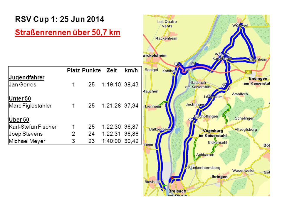 RSV Cup 1: Straßenrennen über 50,7 km RSV Cup 2: Zeitfahren über 20,0 km RSV Cup 3: Breisach - Texas Pass Rennen über 13,7 km RSV Cup 4: Finale – 50 Minuten plus eine Runde des Biesheim Kartbahn Gesamtwertung RSV Breisach Cup 2014