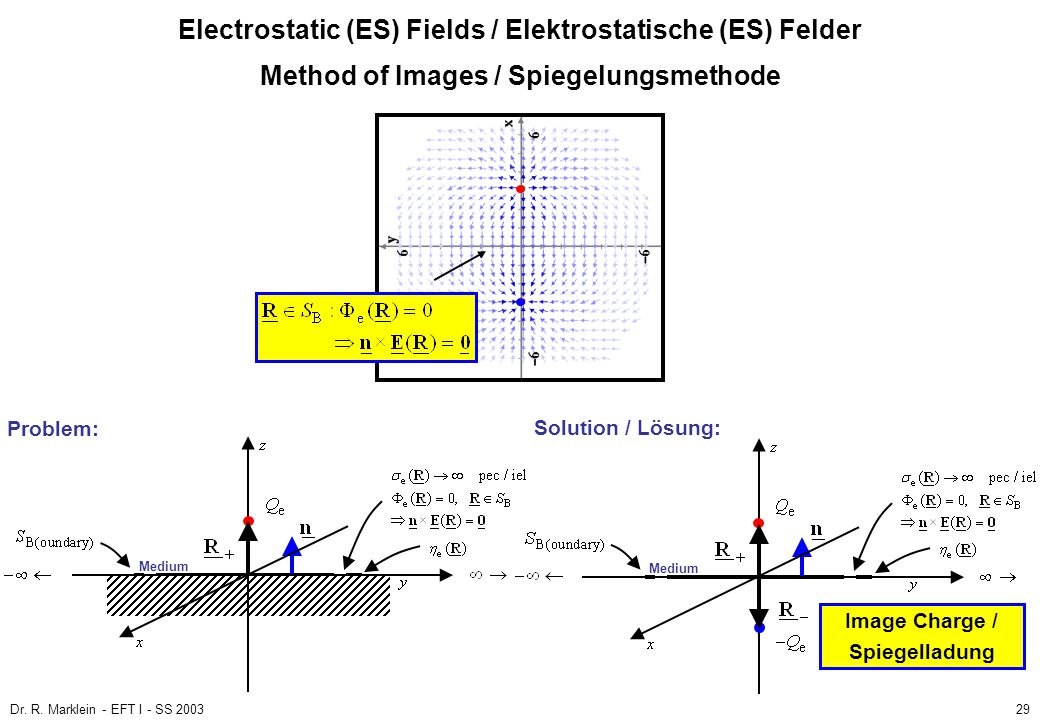 Dr. R. Marklein - EFT I - SS 200329 Method of Images / Spiegelungsmethode Electrostatic (ES) Fields / Elektrostatische (ES) Felder Medium Problem: Sol