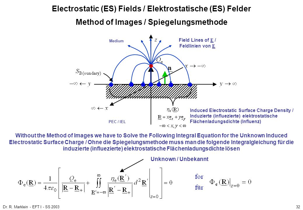 Dr. R. Marklein - EFT I - SS 200332 Method of Images / Spiegelungsmethode Electrostatic (ES) Fields / Elektrostatische (ES) Felder Medium – – – – – –