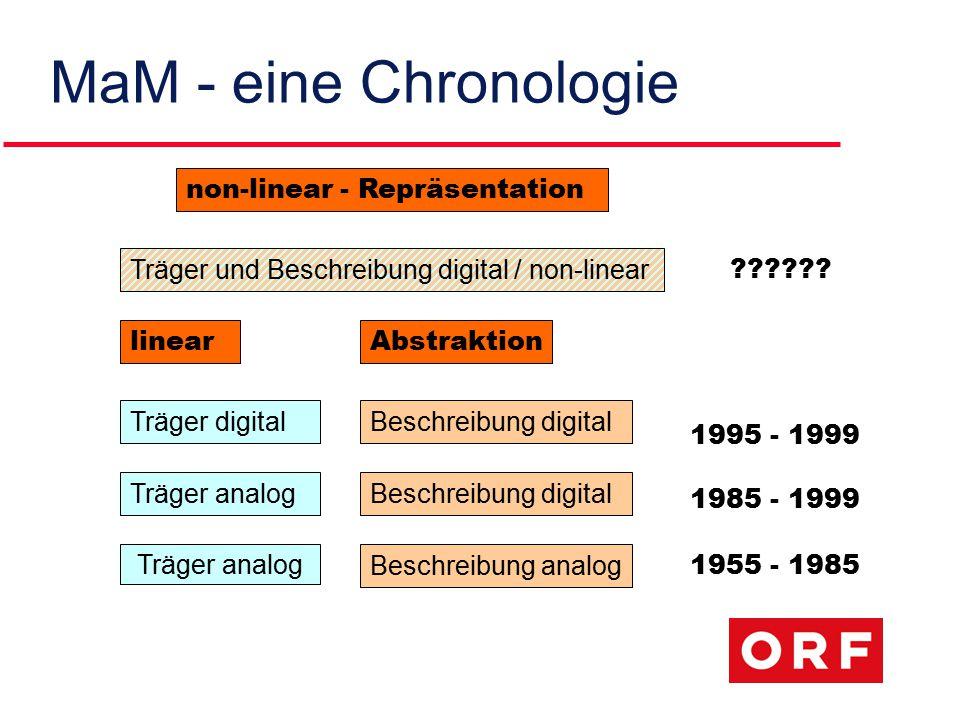 MaM - eine Chronologie Träger analog Träger digitalBeschreibung digital Beschreibung analog Abstraktion Träger und Beschreibung digital / non-linear non-linear - Repräsentation 1955 - 1985 1985 - 1999 1995 - 1999 ?????.