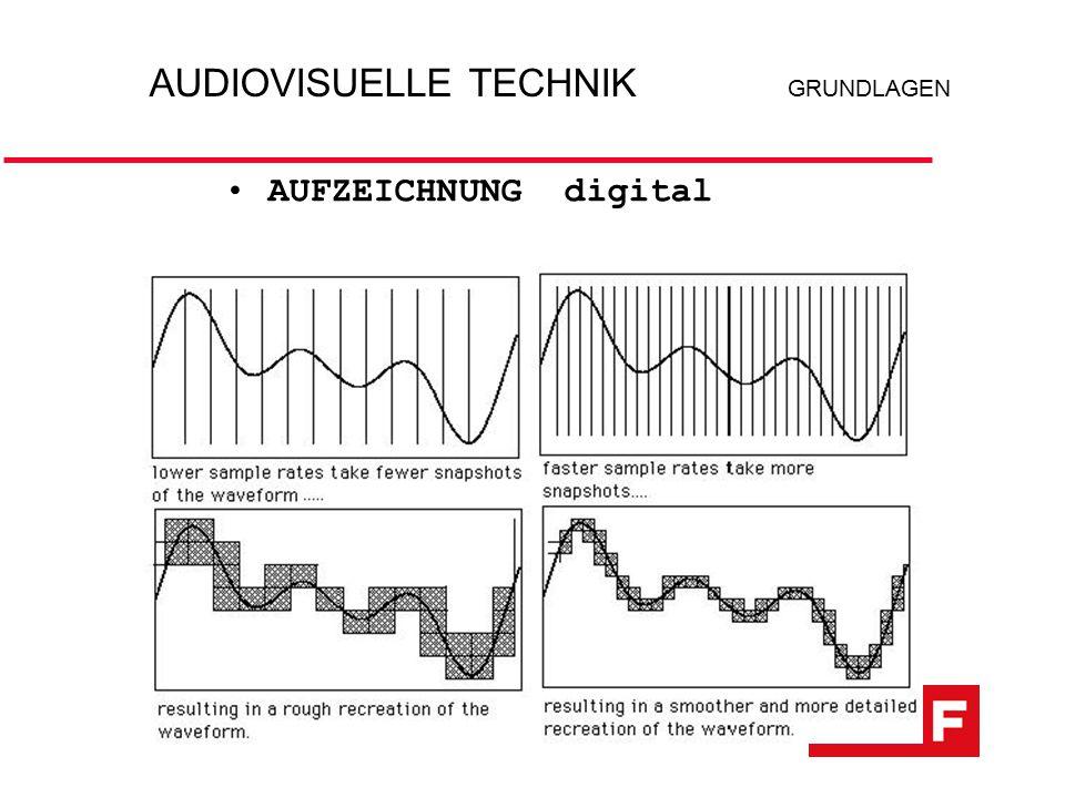 AUFZEICHNUNG digital AUDIOVISUELLETECHNIK GRUNDLAGEN