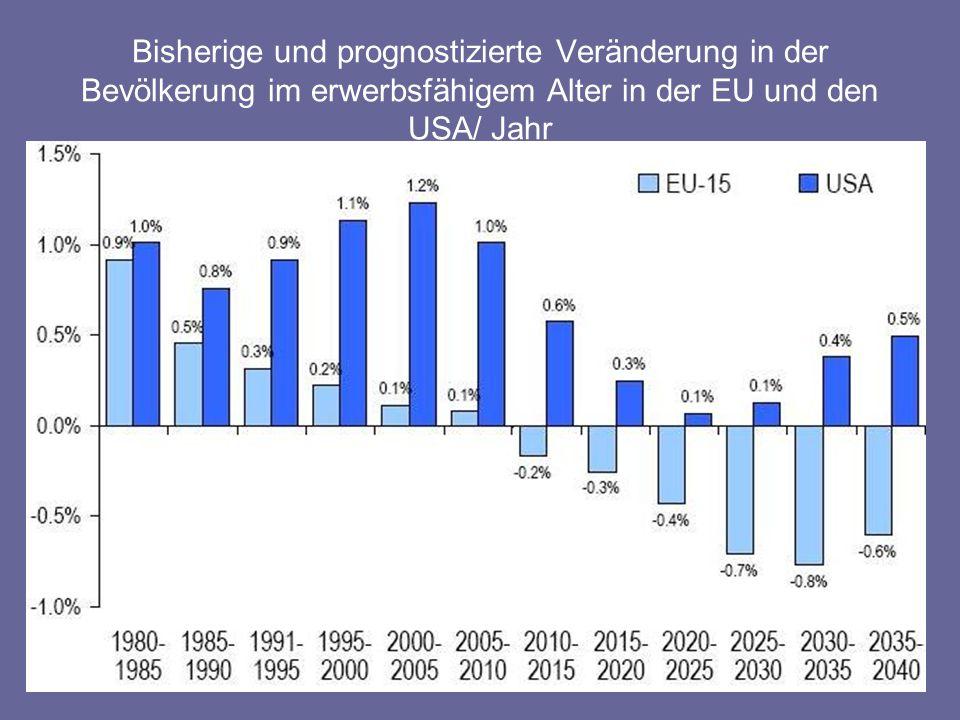 Jährliche Wachstumsrate der Bevölkerung 65+ und 15 – 64 von 2000 – 2040 (EU-25) Quelle: Eurostat