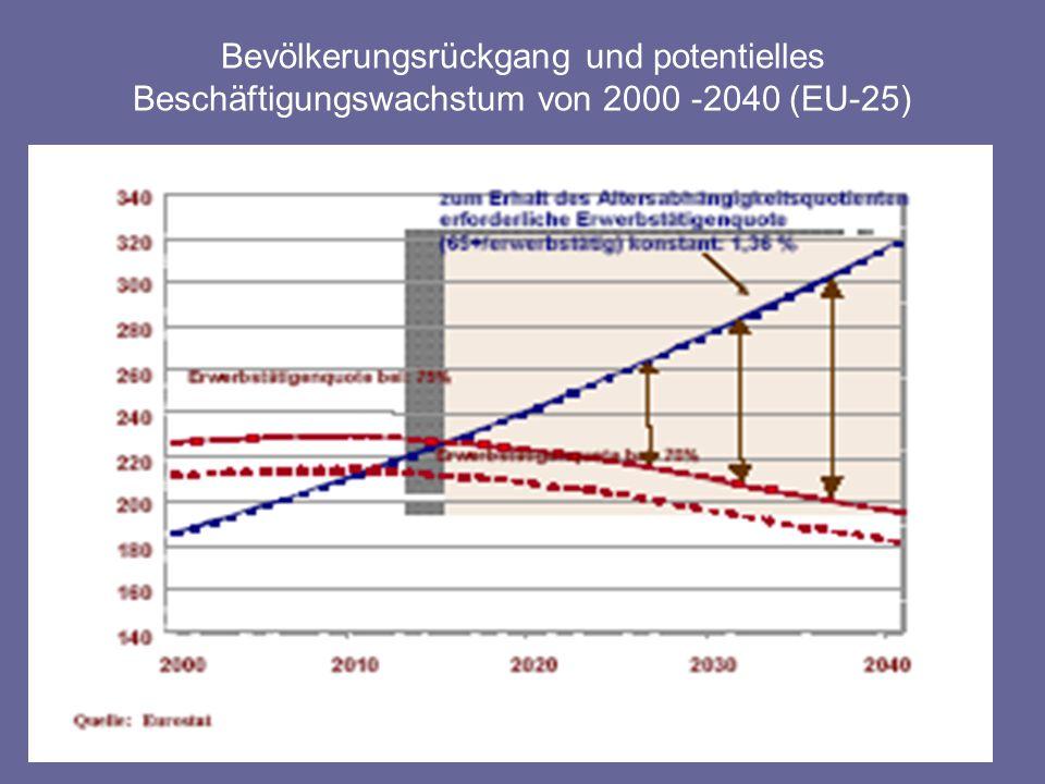 Bevölkerungsrückgang und potentielles Beschäftigungswachstum von 2000 -2040 (EU-25)