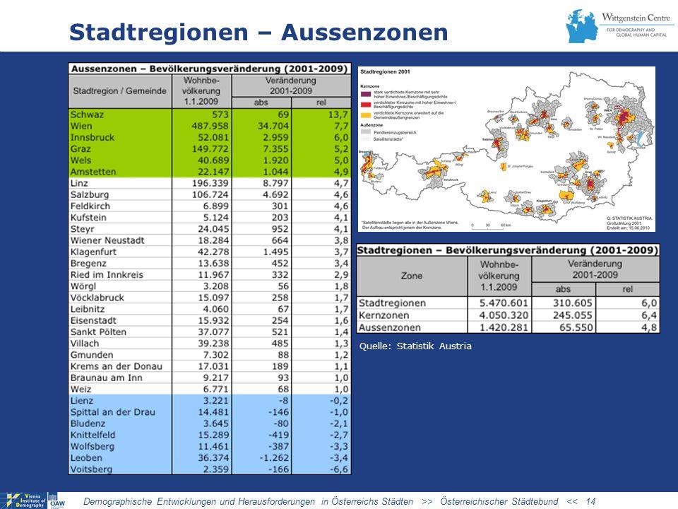 Stadtregionen – Aussenzonen Demographische Entwicklungen und Herausforderungen in Österreichs Städten >> Österreichischer Städtebund << 14 Quelle: Statistik Austria