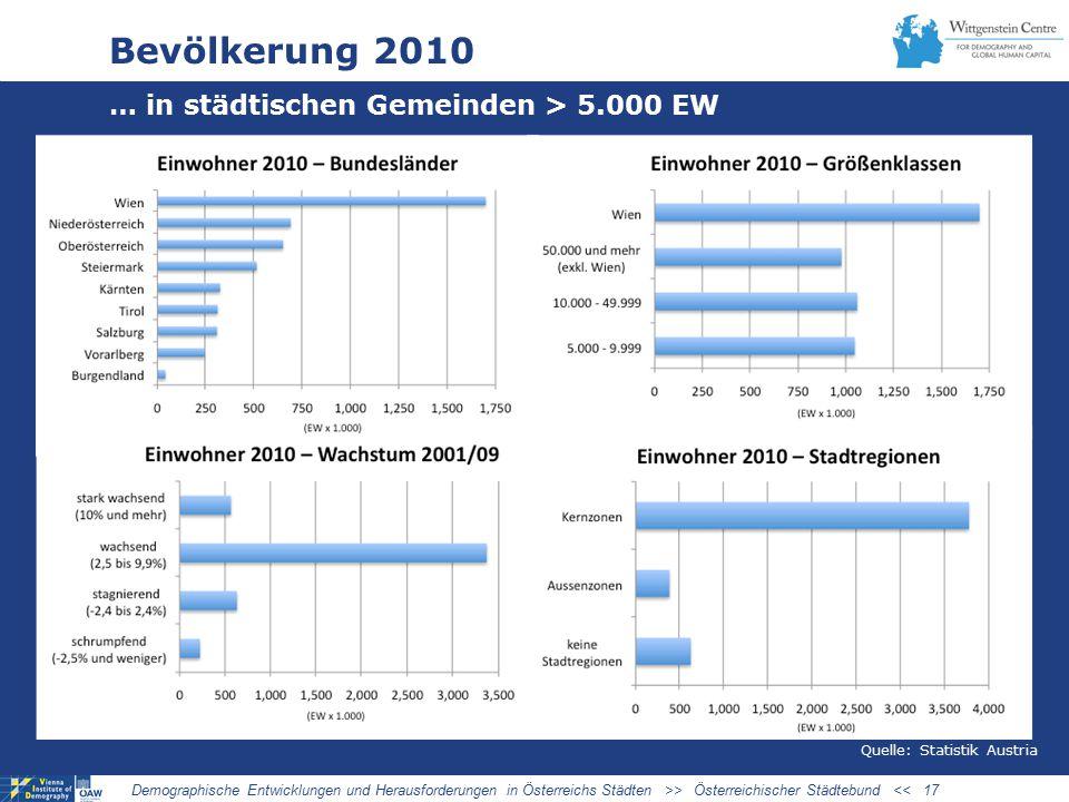 Bevölkerung 2010 … in städtischen Gemeinden > 5.000 EW Demographische Entwicklungen und Herausforderungen in Österreichs Städten >> Österreichischer Städtebund << 17 Quelle: Statistik Austria