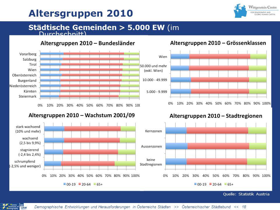 Altersgruppen 2010 Städtische Gemeinden > 5.000 EW (im Durchschnitt) Demographische Entwicklungen und Herausforderungen in Österreichs Städten >> Österreichischer Städtebund << 18 Quelle: Statistik Austria