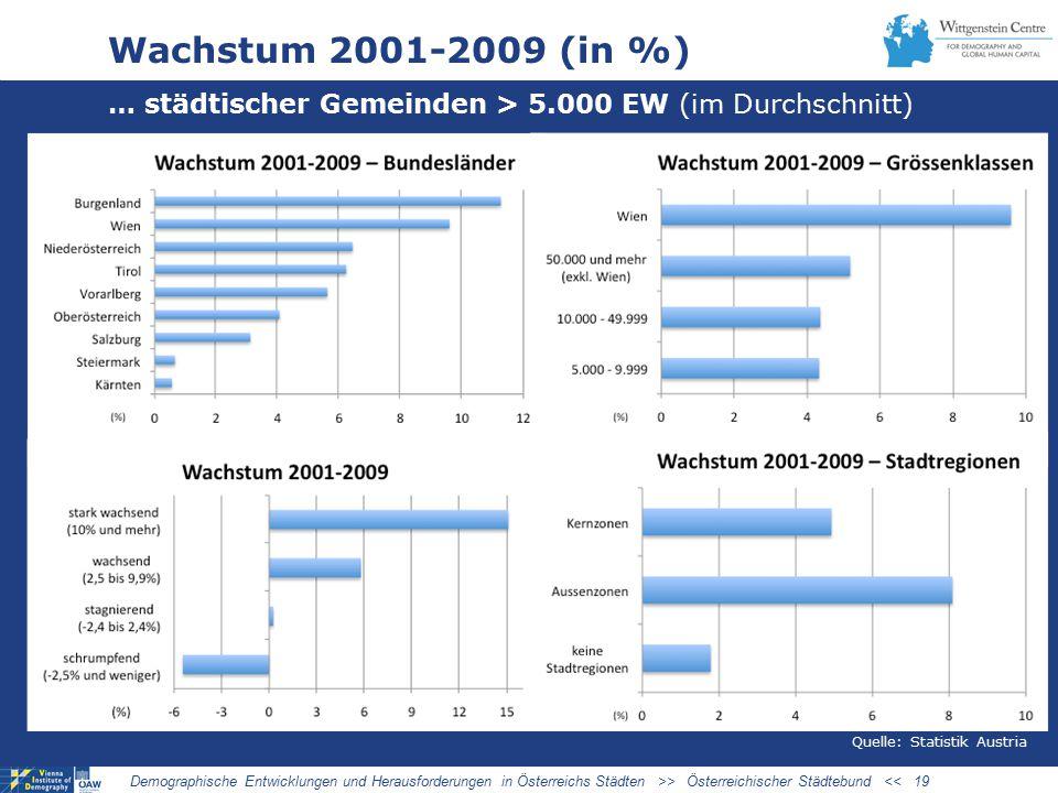 Wachstum 2001-2009 (in %) … städtischer Gemeinden > 5.000 EW (im Durchschnitt) Demographische Entwicklungen und Herausforderungen in Österreichs Städten >> Österreichischer Städtebund << 19 Quelle: Statistik Austria